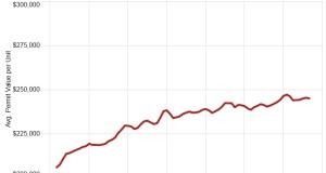 Redfin, Homebuyers, Housing, Mortgage, Lenders, Homes, homeownership