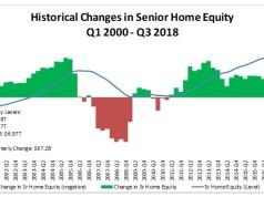 National Reverse Mortgage Lenders Association, NRMLA/RiskSpan Reverse Mortgage Market Index, RiskSpan