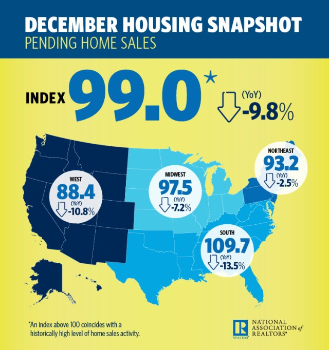 Pending home sales, National Association of Realtors, Pending Home Sales Index, Realtors, Seattle, Tacoma, Bellevue, San Francisco, Oakland, Hayward
