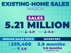 Existing-Home Sales, National Association of Realtors, NAR, Realtor, Columbus, Boston, Cambridge, Newton, Midland, Sacramento, Roseville, Arden, Arcade, Stockton, Lodi, Freddie Mac, Edina Realty