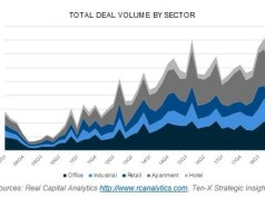 Ten X Commercial, Summer Commercial Real Estate Volume & Pricing Trends Report, Situs, RERC, Peter Muoio