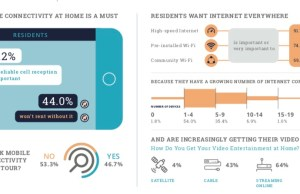 National Multifamily Housing council, Kingsley Associates, 2020 Apartment Resident Preference Report