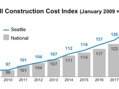 Mortenson, Seattle, amazon, Construction Cost Index