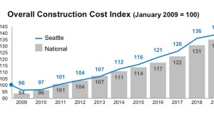 Mortenson, Seattle, amazon, Construction Cost Index