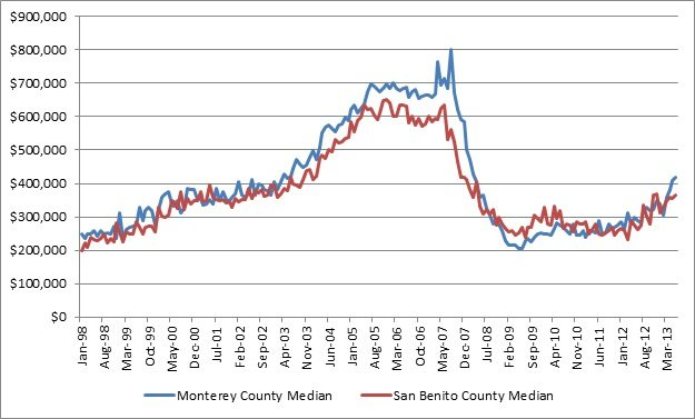 Monterey San Benito The Registry real estate