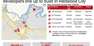 Office Developers, JLL, Silicon Valley, commercial real estate news, Redwood City, Kilroy, box.com, Hunter Storm's Crossing