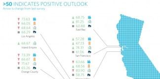 Allen Matkins, UCLA Anderson, Commercial Real Estate Survey, UCLA Anderson Forecast, San Francisco, Bay Area