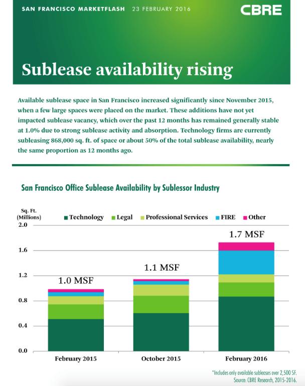 CBRE, San Francisco, Subleasing, CBRE Research
