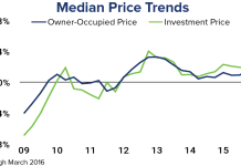 HomeUnion, U.S. Housing Market