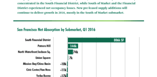 CBRE, San Francisco, Bay Area, CBRE Research, Financial District, South of Market