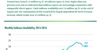 CBRE, San Francisco, Bay Area, CBRE Research, Sublease Availability Decreases Amid Strong Leasing Activity
