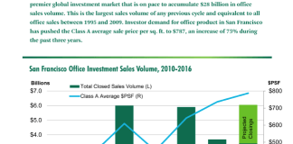 CBRE, CBRE Research, San Francisco, Bay Area, Office Investment
