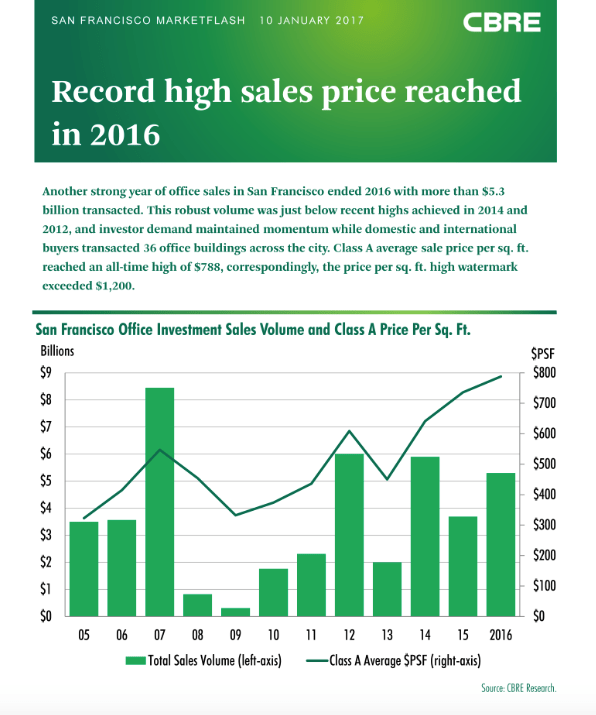 CBRE, San Francisco, Bay Area, Sales Price, CBRE Research