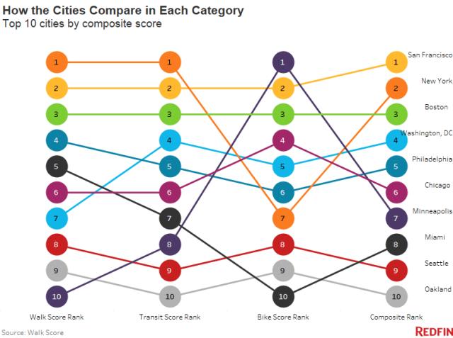 Transport, Walk Score, San Francisco, Oakland, Bay Area, Redfin, Car
