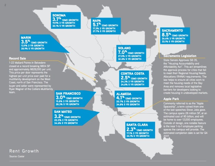 Colliers International, Northern California, Bay Area, Alameda County, Sacramento, San Francisco County, Santa Clara, San Mateo County, Contra Costa County