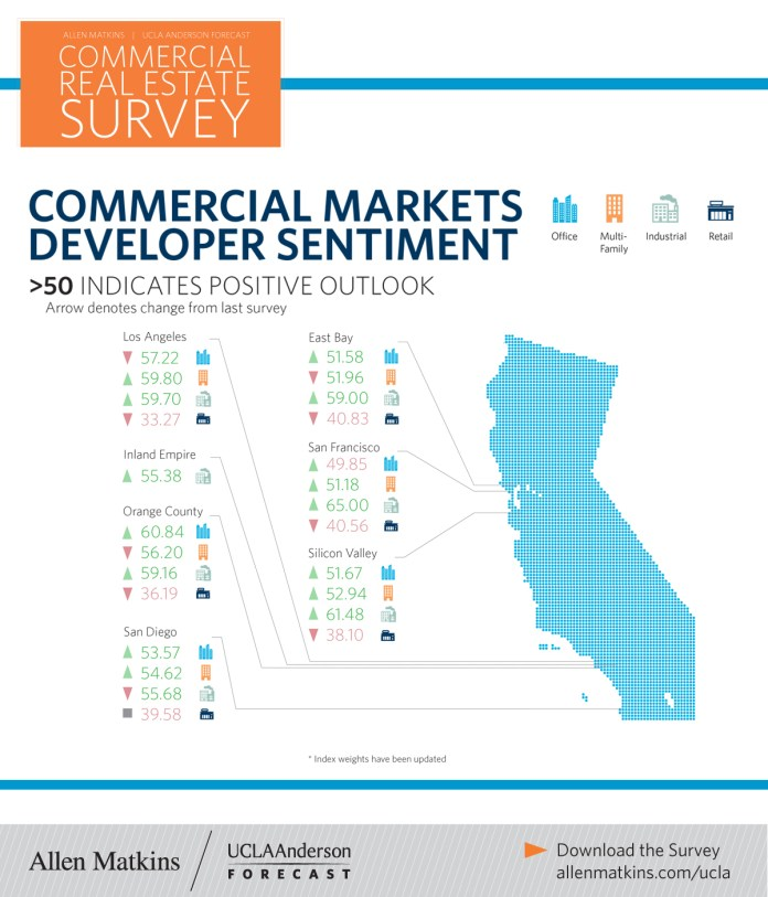 The Winter/Spring 2018 Allen Matkins/UCLA Anderson Forecast California Commercial Real Estate Survey, San Francisco, East Bay, Silicon Valley, San Diego, Orange County, Los Angeles, Southern California, Index Research Project,