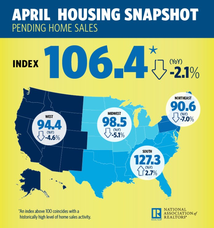 Pending Home Sales Index, NAR, Realtors, Northeast, Midwest, South, National Association of Realtors, Existing-Home Sales