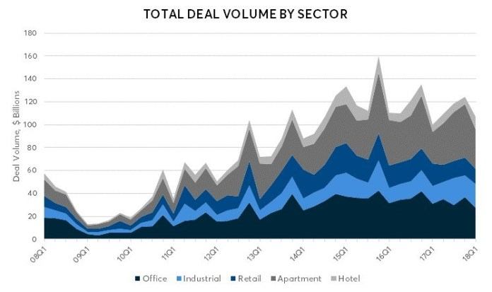 Ten-X Commercial, Commercial Real Estate Volume & Pricing Trends report, Real Capital Analytics, CRE, Ten-X Office Nowcast, Ten-X Retail Nowcast, Ten-X Apartment Nowcast, Houston, Florida, Federal Reserve, U.S. Treasuries
