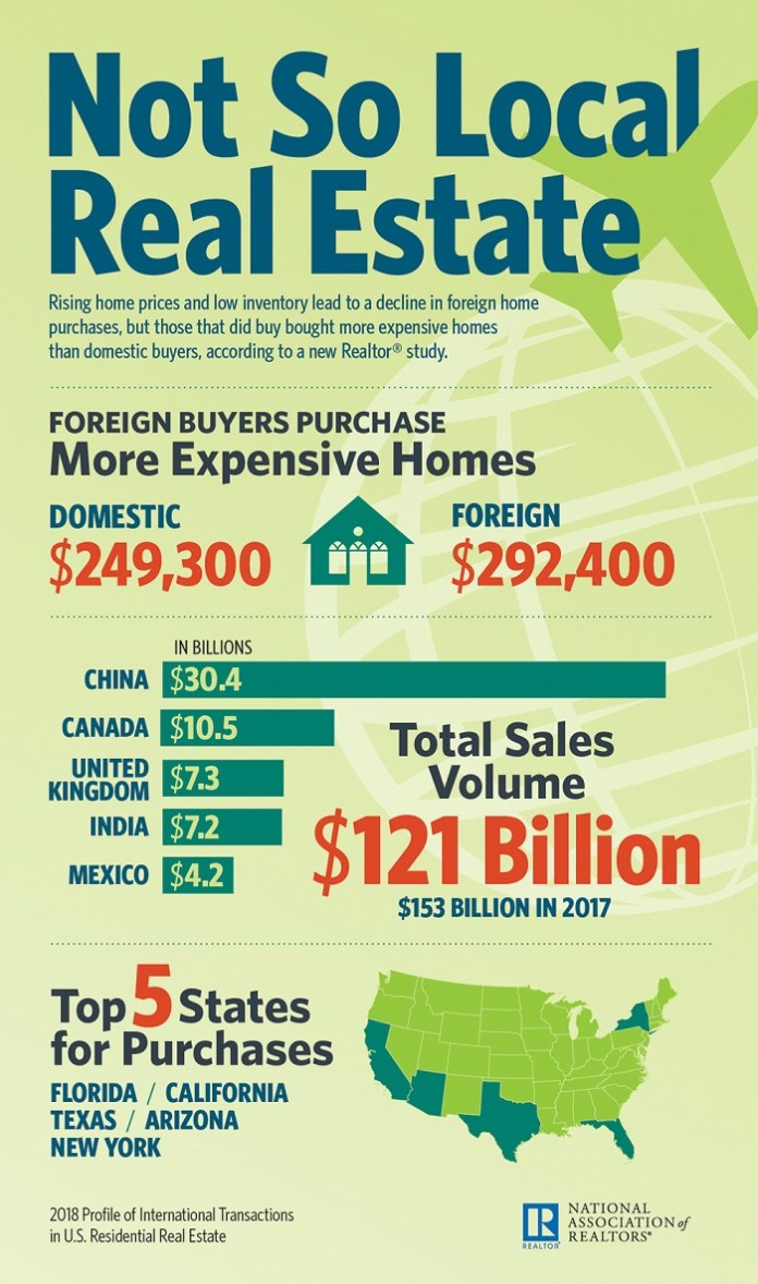 National Association of Realtors, 2018 Profile of International Transactions in U.S. Residential Real Estate, RE/MAX Boone Realty, NAR