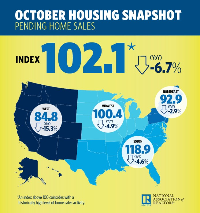 National Association of Realtors, Pending Home Sales Index, Denver, Aurora, Lakewood, Seattle, Tacoma, Bellevue, Columbus, San Francisco