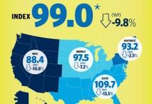 Pending home sales, National Association of Realtors, Pending Home Sales Index, Realtors, Seattle, Tacoma, Bellevue, San Francisco, Oakland, Hayward