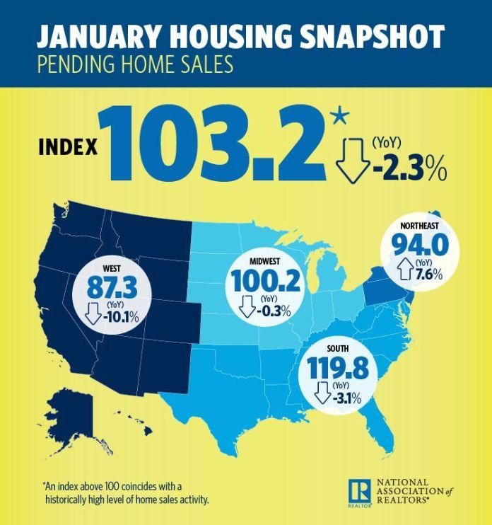 Pending Home Sales, National Association of Realtors, Denver, Aurora, Lakewood, Seattle, Tacoma, Bellevue, San Diego, Carlsbad, Los Angeles, Long Beach