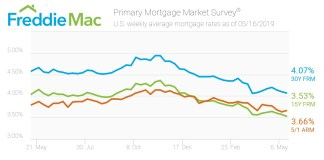 Freddie Mac, Mortgage Rates, Primary Mortgage Market Survey