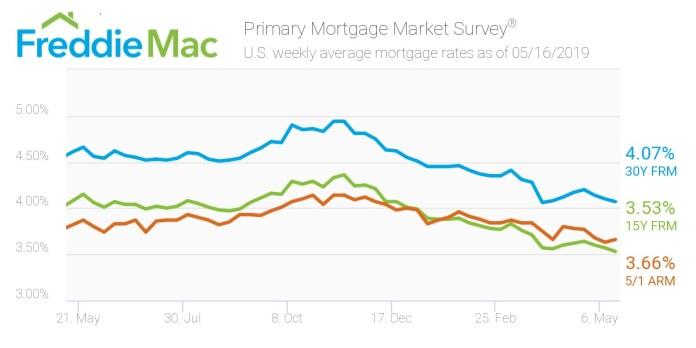 Freddie Mac, Mortgage Rates, Primary Mortgage Market Survey