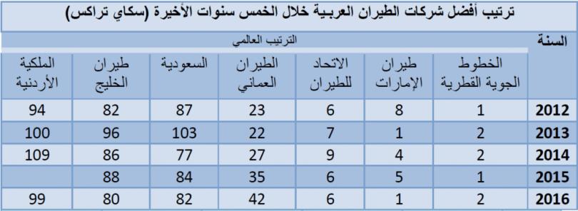 افضل شركات الطيران العربية