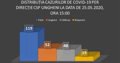 Distribuția cazurilor de COVID-19 în raioanele Ungheni, Nisporeni și Călărași la 25 mai 2020