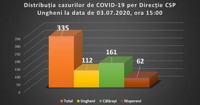 CSP Ungheni comunică cazuri noi de COVID-19 la Chirileni, Seliște și or. Călărași
