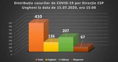 CSP Ungheni comunică 6 cazuri noi de COVID-19 în raioanele Ungheni și Călărași