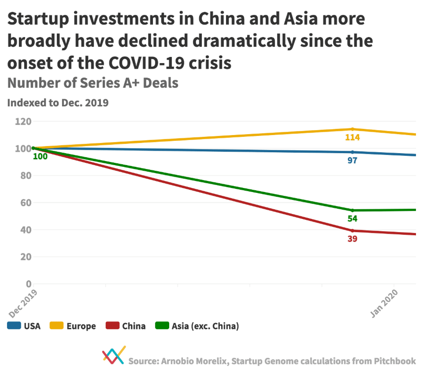 Number of VC deals in China and Asia fell dramatically as COVID-19 worsened.