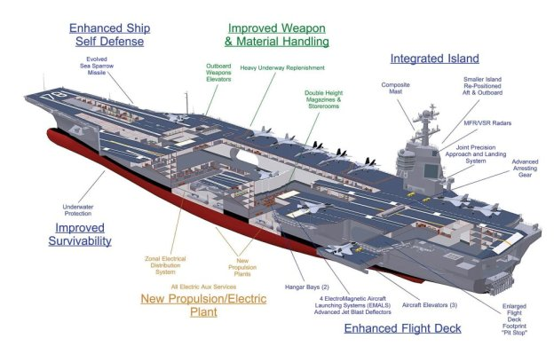 Artists concept of USS Gerald R. Ford (CVN-78).