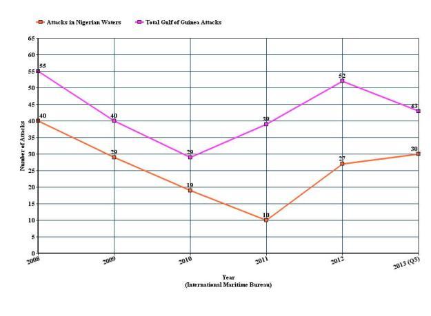 GoG Pirate Attacks 2008-2013