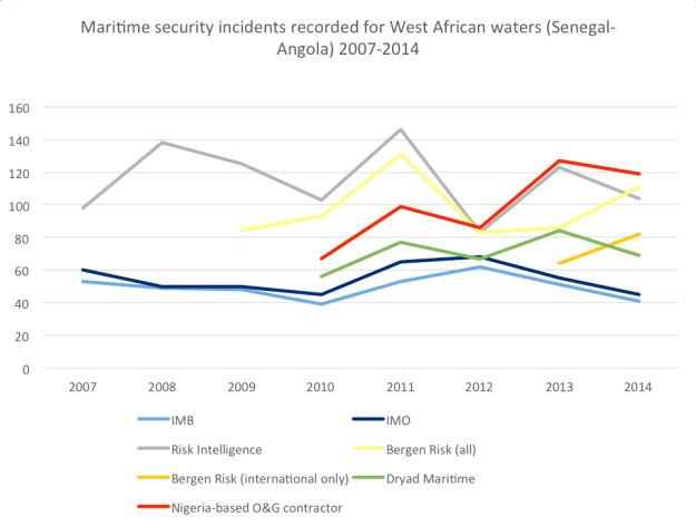 Comparison of incident figures for the Gulf of Guinea (Senegal-Angola) by selected information providers 2007-2014.