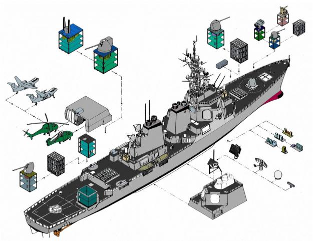 Artist's rendering of open architecture systems on a Arleigh Burke (DDG-51) guided missile destroyer. AOC Incorporated Image