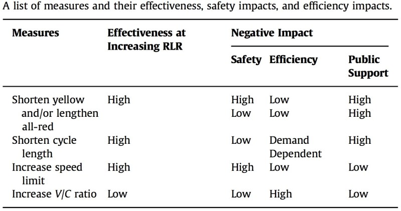 Red Light Camera Study table
