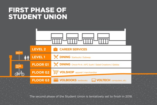 studentunion-floorplan v0.1