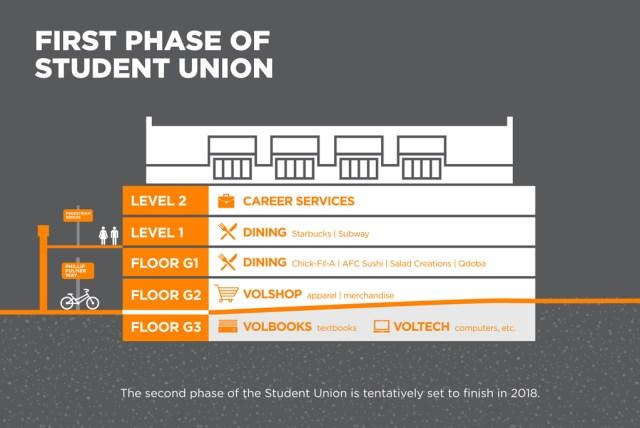 studentunion-floorplan v0.1