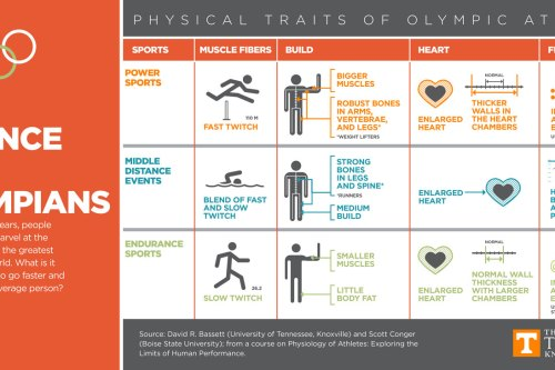 The Science of Olympians