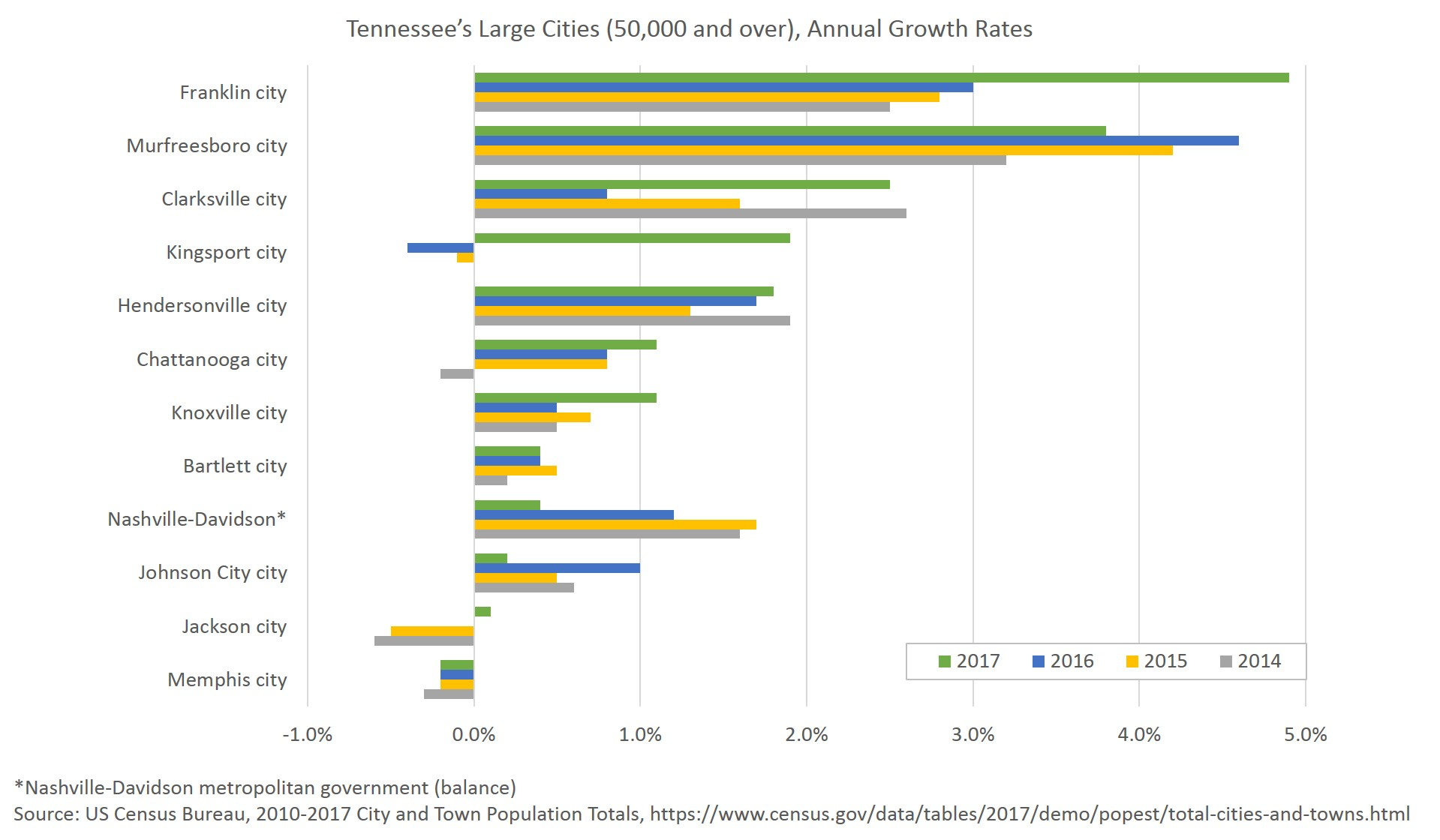 Annual growth rates of Tennessee's large cities 2014 through 2017