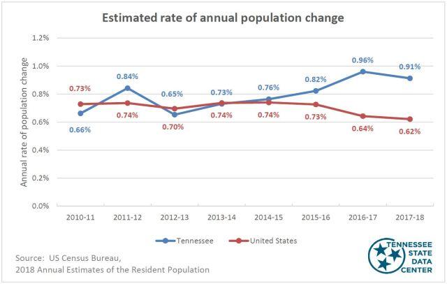 Estimated population change chart