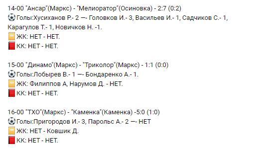 Результаты Открытого чемпионата Марксовского района по футболу в формате 7х7. Игры прошли 01.08.2021(воскресенье) на спорт-площадке 46 училища.