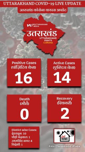 Coronavirus case in Uttarakahnd