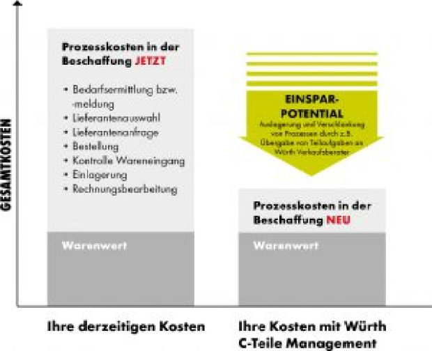 Kostentreiber in der Beschaffung - Lagermanagement