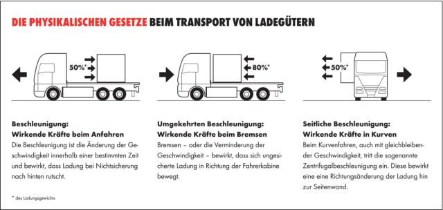 Welche physikalischen Gesetzte sind beim Transport von Ladungen zu berücksichtigen? Grafik: Würth