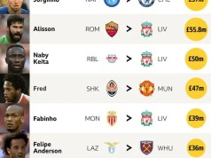 Newcomers EPL