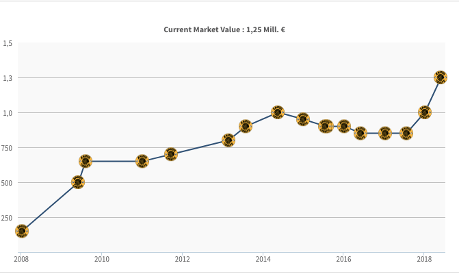 PSL Transfer market