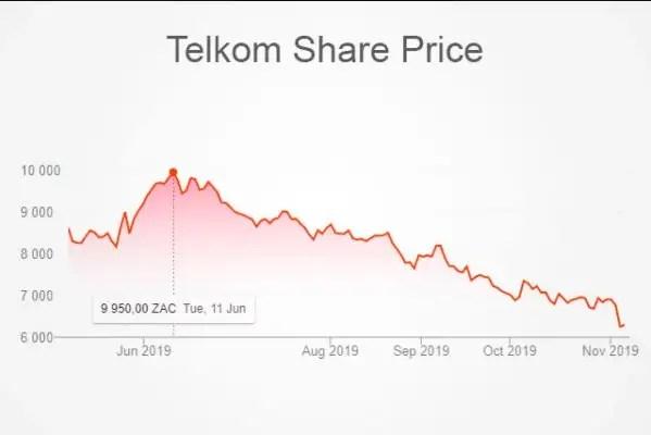 Telkom stats